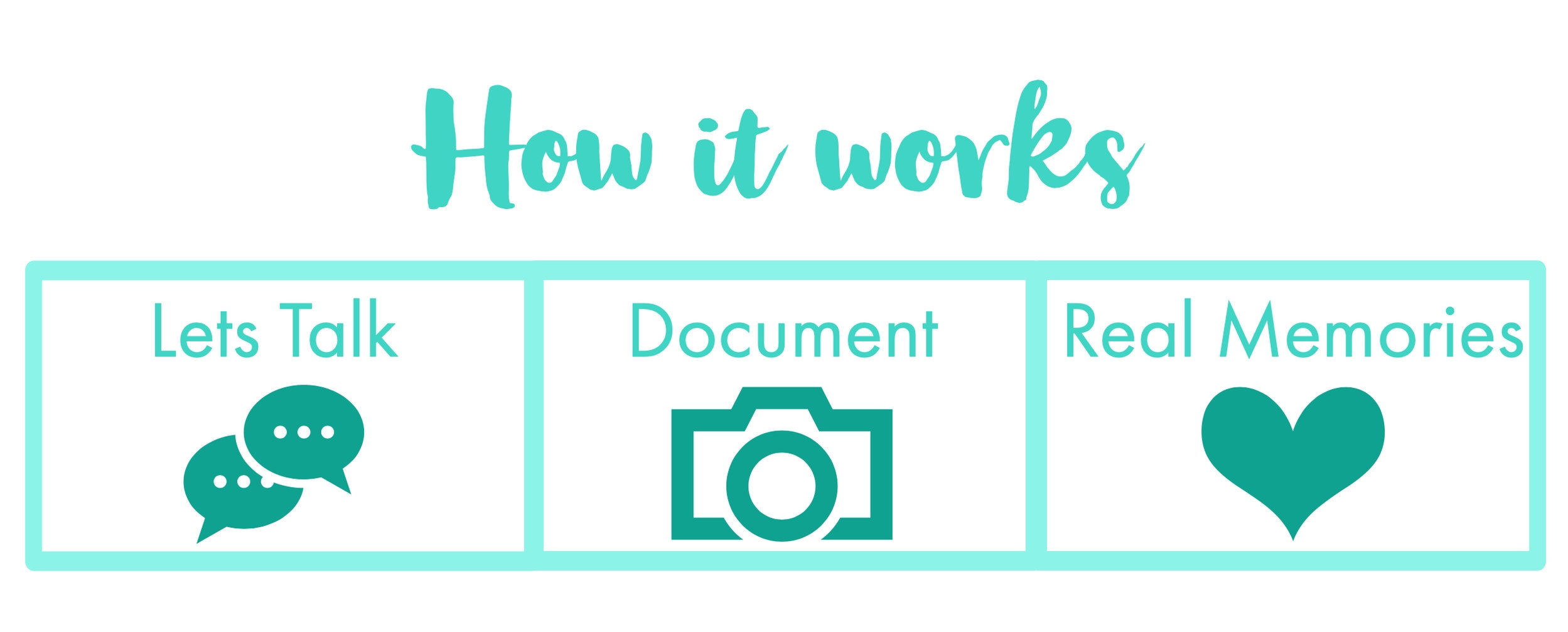 How it works - 3 step process to working with Daryl Porter Photography. 1) Lets Talk, 2) Document, 3) Real Memories
