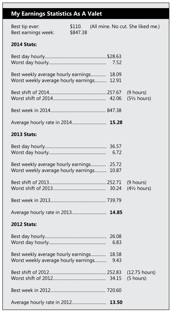 My valet worker earnings numbers...