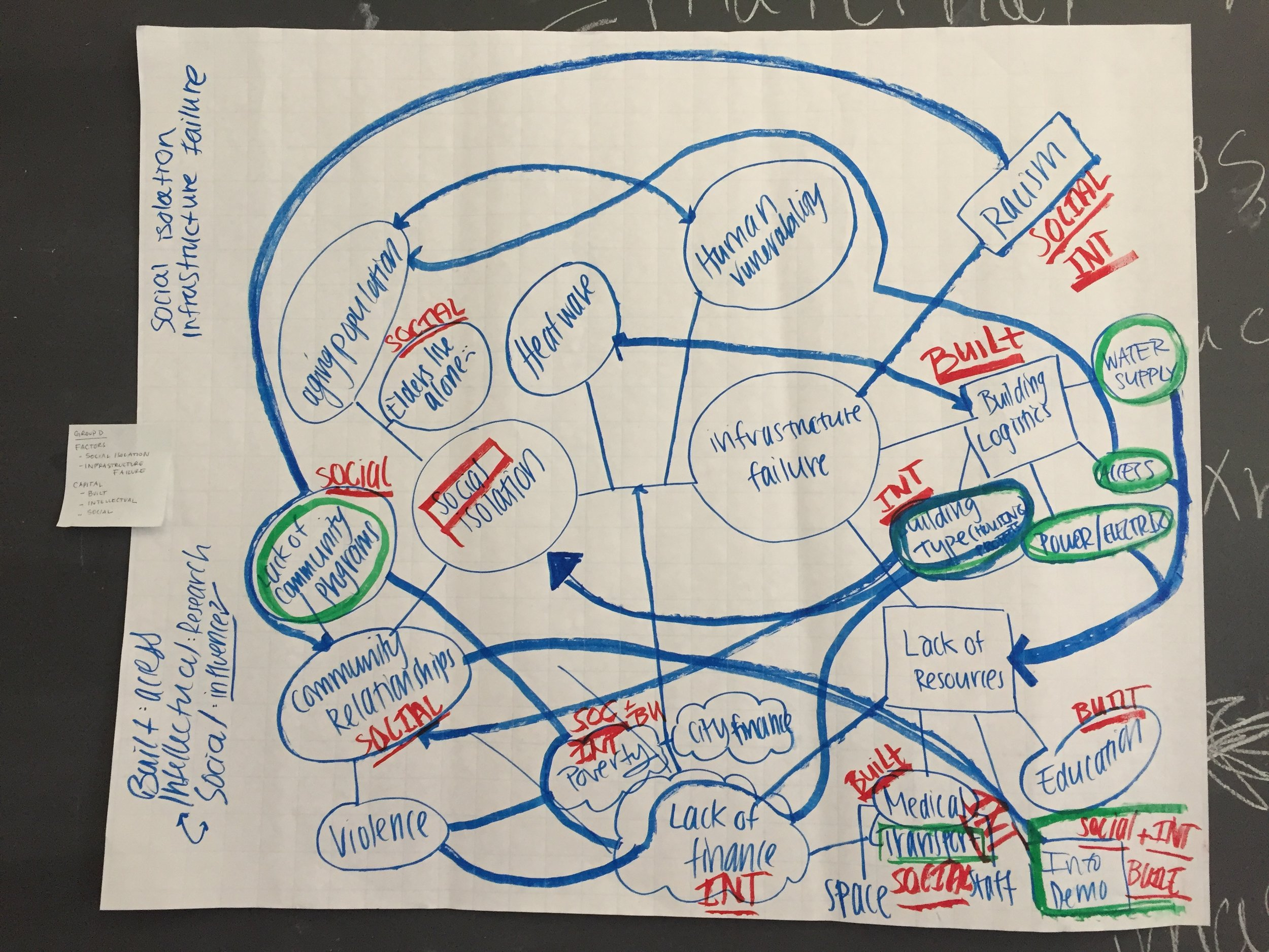 Systems Map created by Brown University's Social Innovation Students.