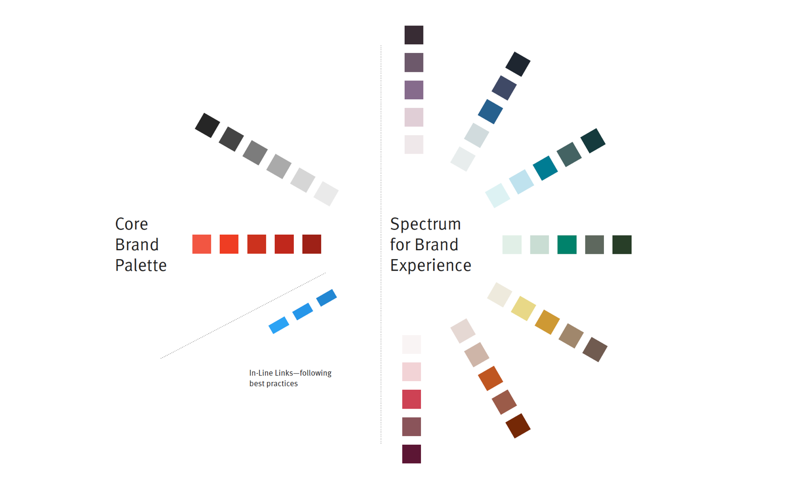 Color - We created a holistic color palette that was categorized into a Core Brand Palette, and a Spectrum for Brand Experience – these values were assigned to specific roles throughout the design system.