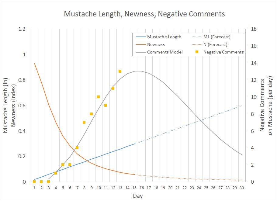 Exhibit 1.      Mustache Length, Newness, Negative Comments