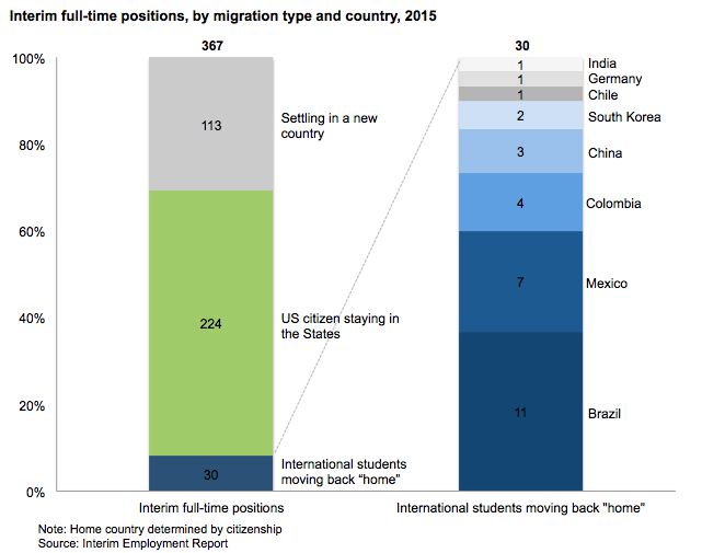 After two years, many international students are heading home