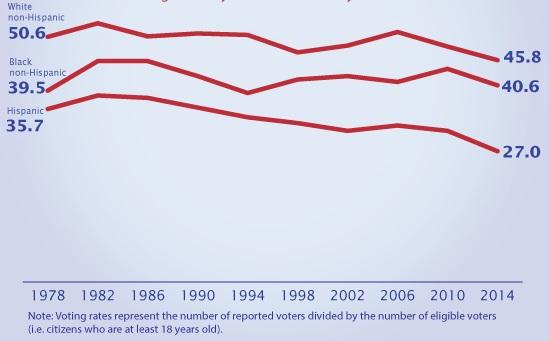 Declining Congressional elections turnout rates. Source: U.S. Census Bureau