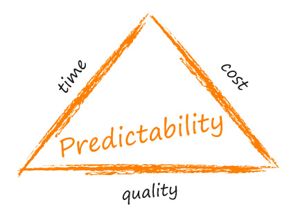 """""""A strong Lean Portfolio Management practice will enable execution predictability"""""""