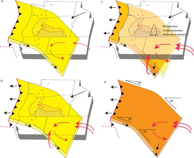 Schematic models (nearly to scale and with approximately no vertical exaggeration) of the processes that drive mantle upwelling and counterflow as a result of the subducting Cascadia slab. Plate motions are shown with black arrows and mantle flow with red arrows. Red triangles are the current day locations of Cascade volcanoes and the Cascades, HLP, and NWBR physiographic provinces are outlined (Figure 1). The position of the trench and transform faults (red dotted line) are also shown. (a) Limited corner flow associated with downdip motion only, before trench rollback commenced. (b) Slab rollback initiates a much stronger mantle flow as North America continues to advance on the trench. (c) The addition of slab steepening due to the southern edge of the slab being unsupported can further enhances this flow, which is concentrated under the HLP. Differing extensional rates in the continental slab (crustal factors) may also play a role in the volcanic expression. The current geometry of the Cascadia slab is shown in orange. (d) Simplified version of Figure 7c showing the current Cascadia slab only. Angles given are approximate and taken from McCrory et al. [2012] and Roth et al. [2008] and the slab steepens markedly at the volcanic front ( ∼ 100 km depth) [Pavlis et al. 2012]. From: Bimodal volcanism of the High Lava Plains and Northwestern Basin and Range of Oregon: Distribution and tectonic implications of age ‐ progressive rhyolites from    Geochemistry, Geophysics, Geosystems Volume 14, Issue 8, pages 2836-2857, 8 AUG 2013.