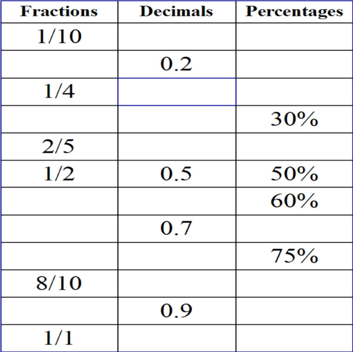 Maths This week in maths we have been working on converting fractions into decimals and percentages. Its been tough but we got through it quite comfortably in the end. We have also been working on converting fractions to an amount and making our own questions. -