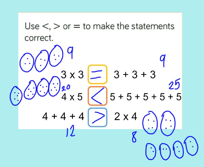 We all worked through this together and drew pictures and wrote numbers that would help us.We also wondered if we turned the multiplication numbers round if we got the same answer. We drew more pictures to find out. We noticed we did get the same answer! Why not try it! -