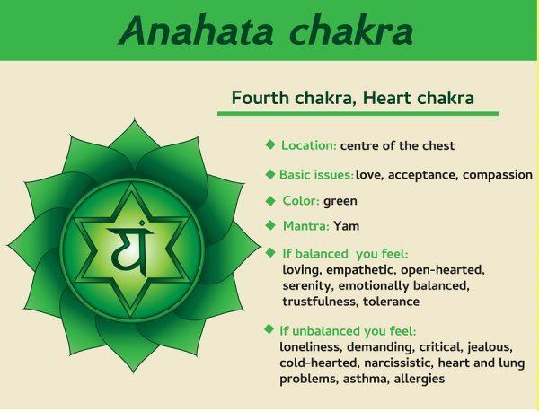 https://www.psychics4today.com/7-chakras/