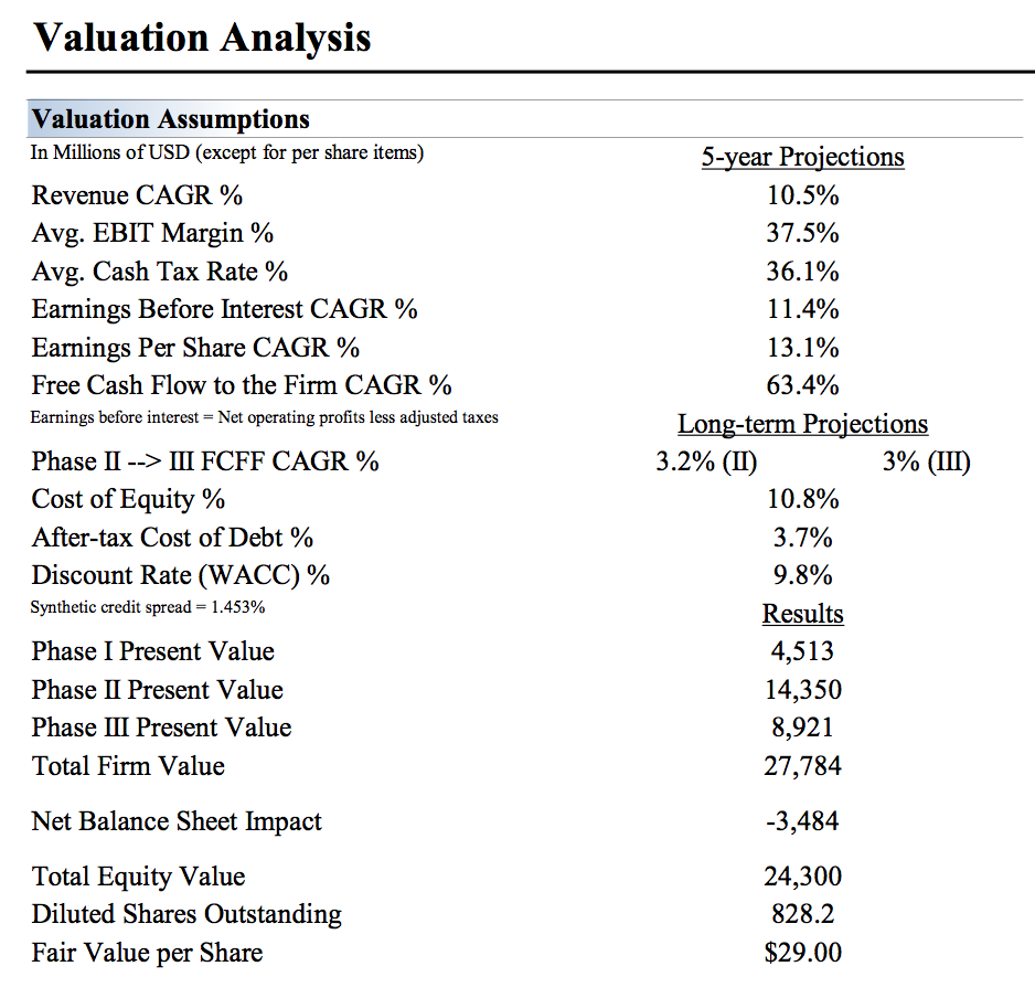 Source; Valuentum Securities