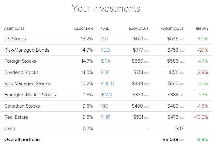 In July, ROBO posted the overall portfolio return. For some reason it is not there now when viewed on their website.