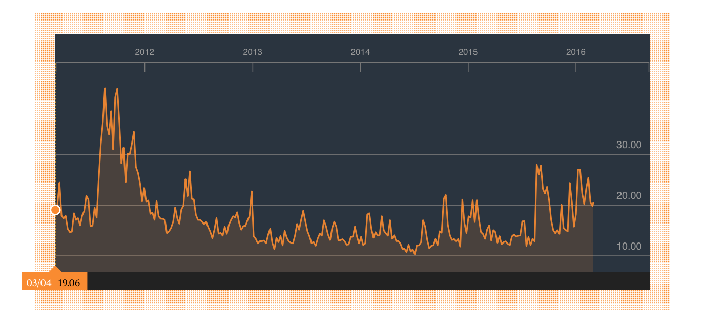 VIX Index: Investors have had no problem dropping money in stocks, risks be damned.
