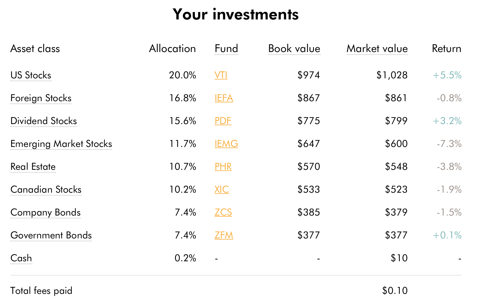 The portfolio has risen nicely the past few months as the market recovered from the January correction
