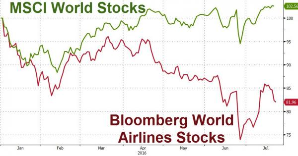 Source: Bloomberg - Airline stock performance year-to-date