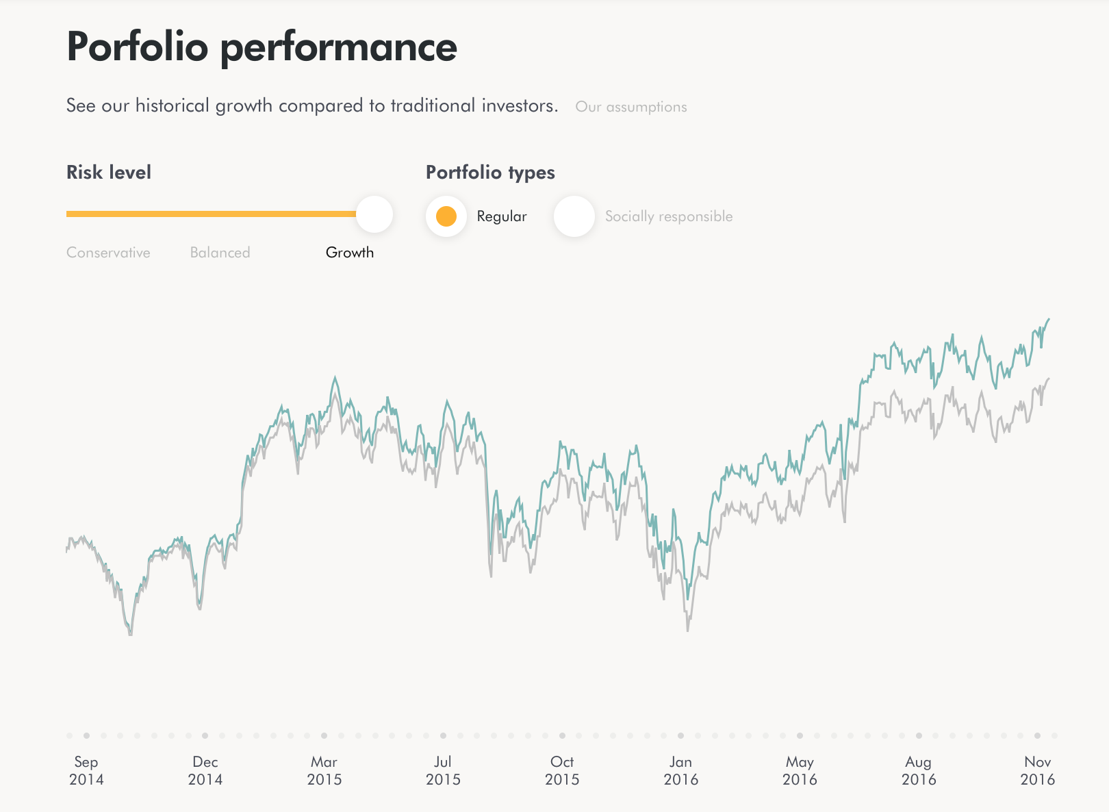 """My ROBO's historical returns versus a """"traditional investor"""". Notice the ROBO consistently outperforms the """"traditional investor"""". There's a reason which I discuss below. PS-ROBO forgets to spell check sometimes :)"""
