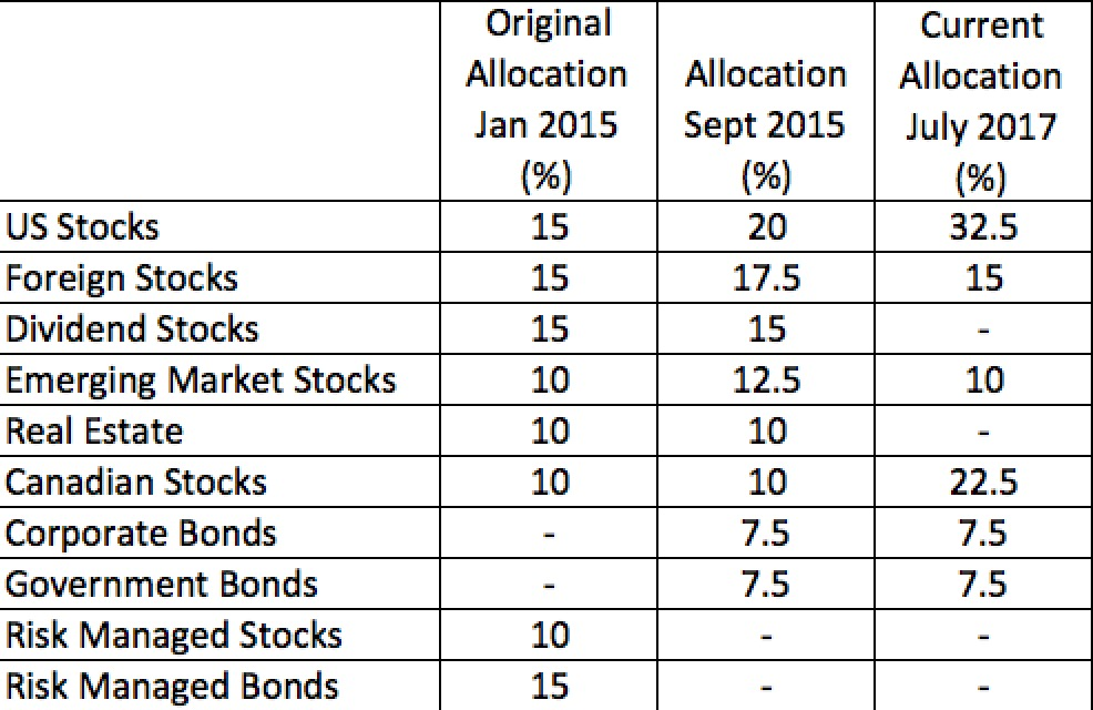 Model asset allocation of my ROBO portfolio since inception. Canadian and US equity weightings have more than doubled since I opened my account.