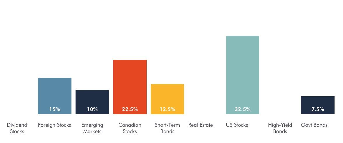 Current model asset allocation of my ROBO portfolio