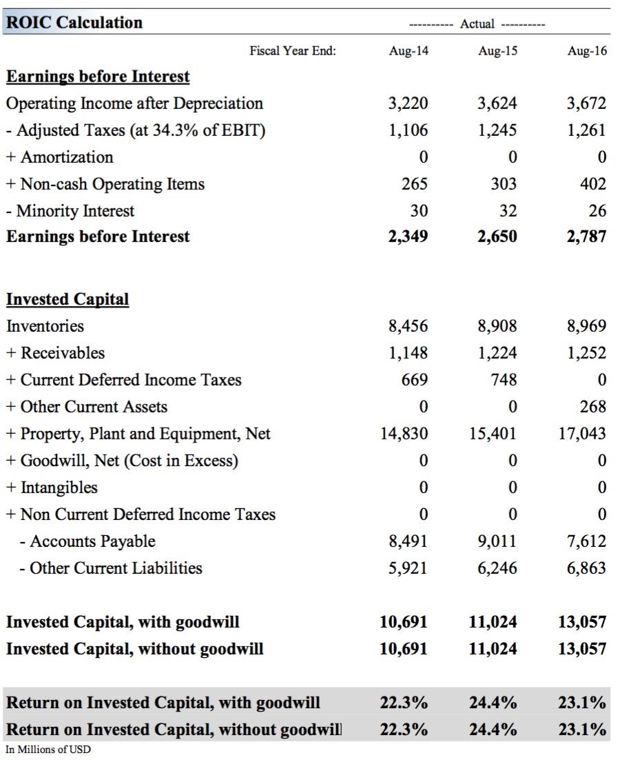 Source: Valuentum Securities