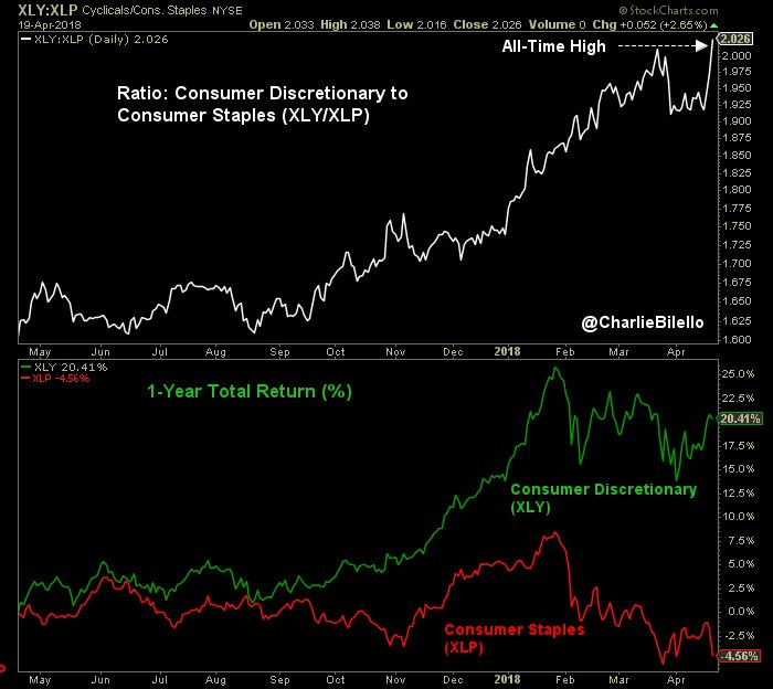 Consumer Staples stocks have been going nowhere in 2018. I thought it was a good time to take a look and build a position. Source: Charlie Bilello
