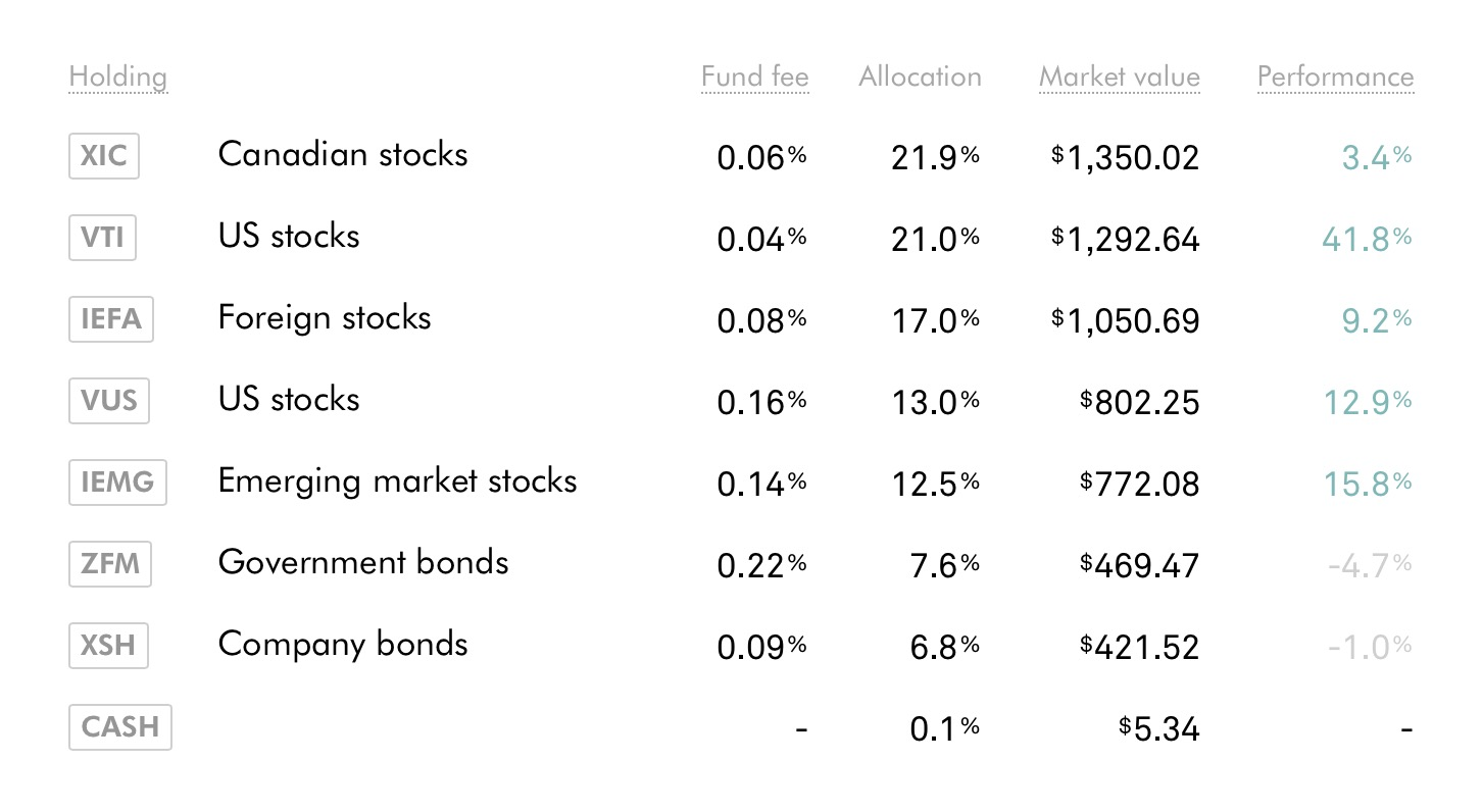 Current asset allocation of my ROBO portfolio