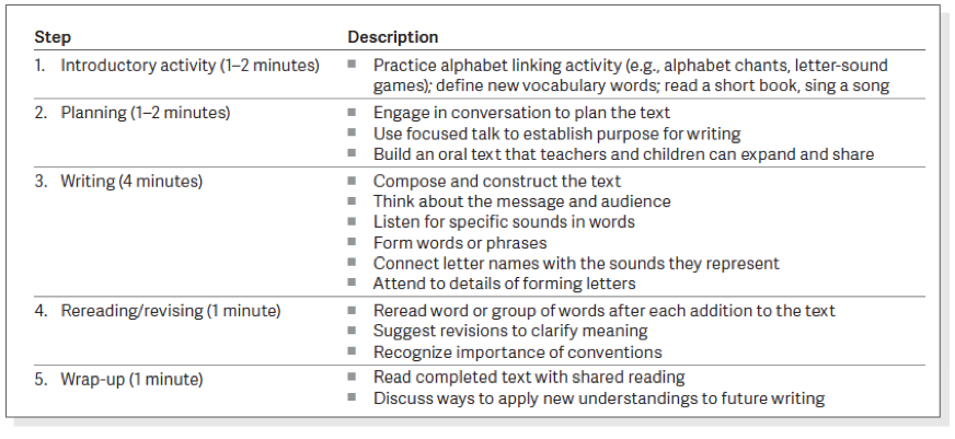 Figure 1. Preschool Interactive Writing Framework as described by Hall (2016).