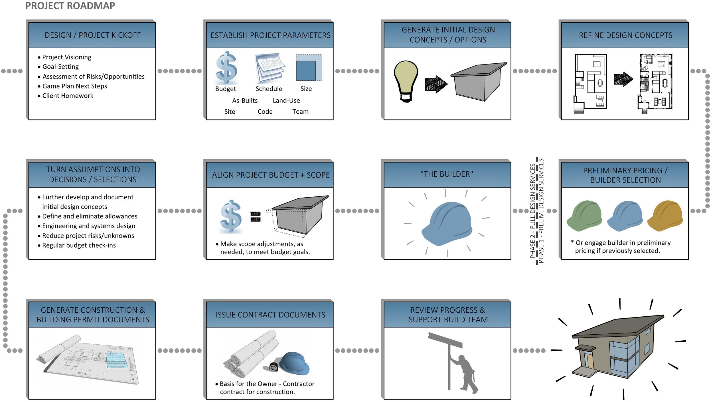BCA-Project Roadmap