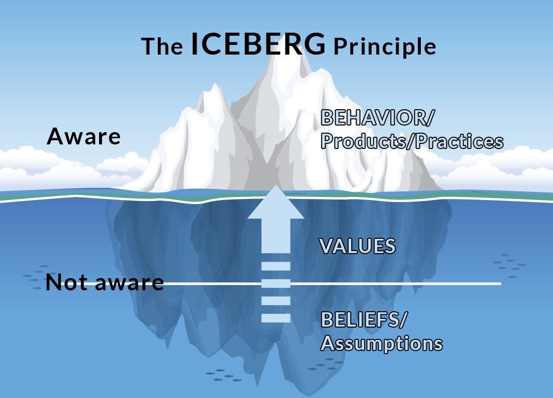 iceberg-principle.png