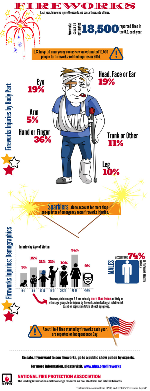 "Graphic Courtesy of the National Fire Protection Association. Information sourced from CPSC and NFPA's ""Fireworks Report."""