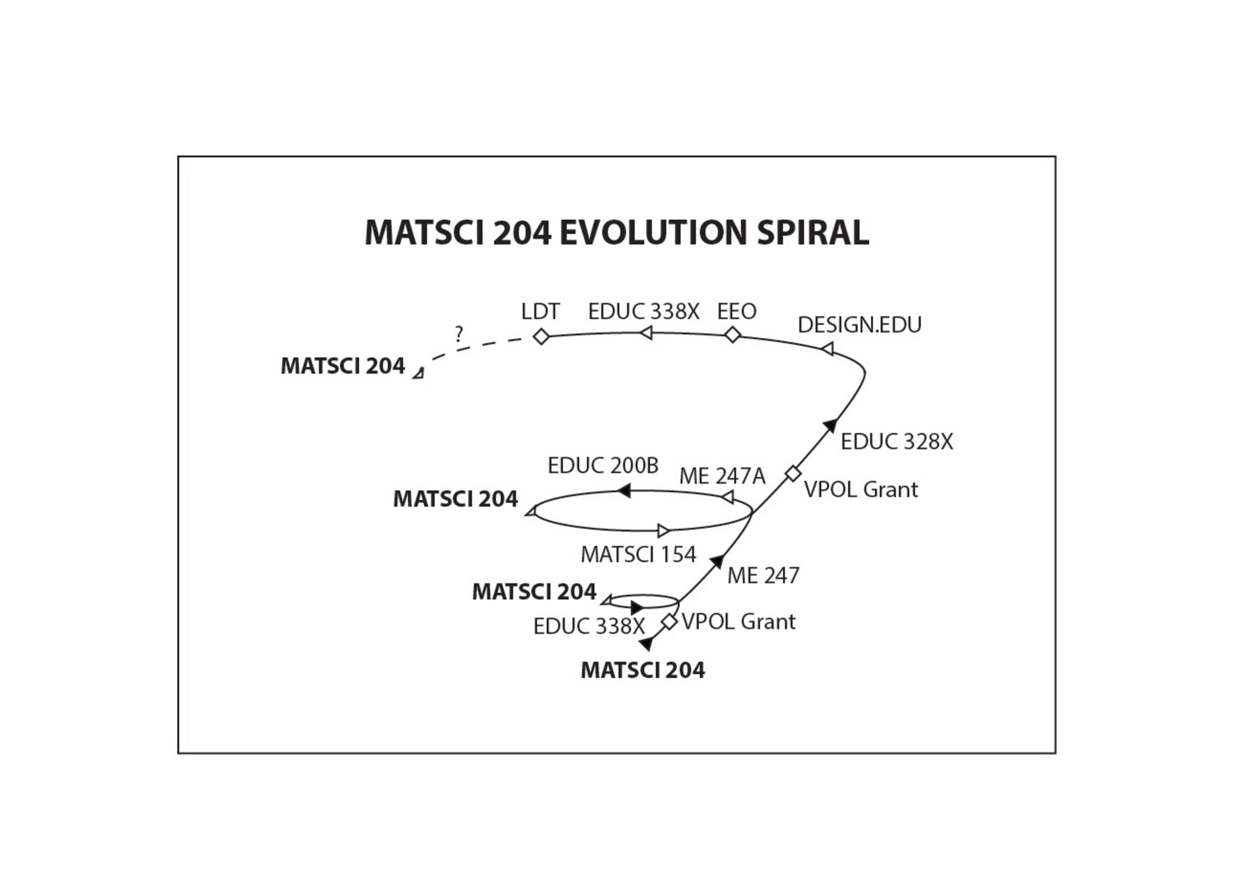 @Stanford - Loops and Spirals (1)-page-010.jpg