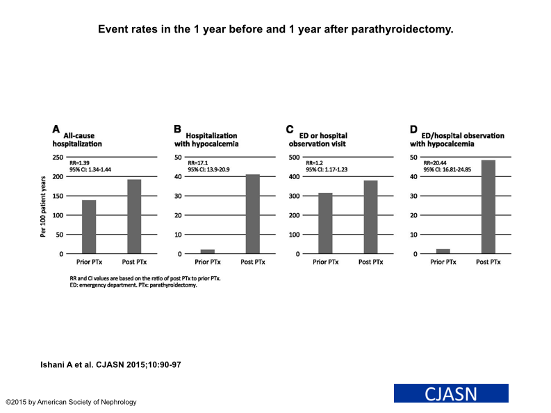 Figure 2 from the article: Most of the secondary outcomes, which were higher in the year after parathyroidectomy compared to the year before.