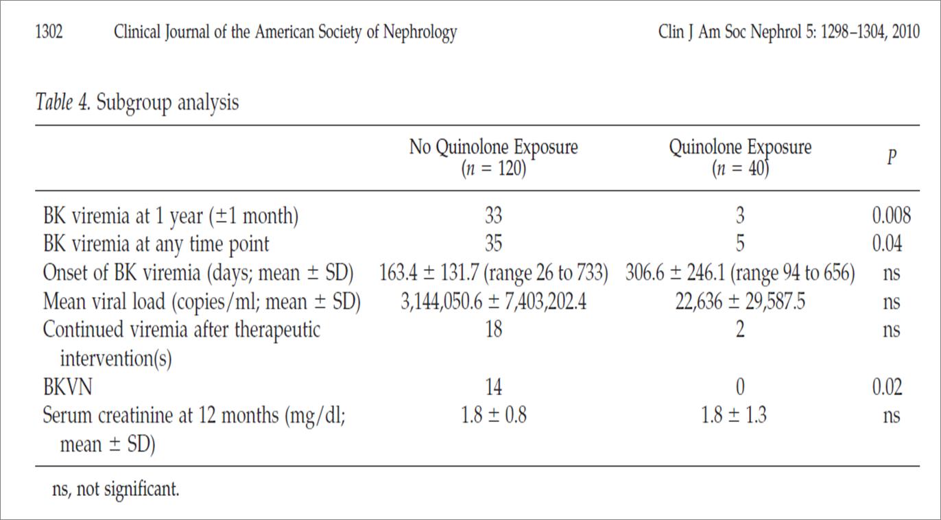 Table 4 from Gabardi et al, cJASN 2010 doi: 10.2215/CJN.08261109