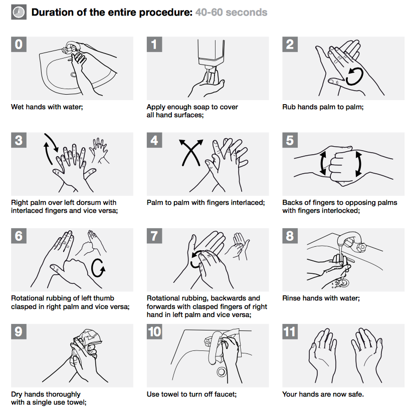 12 steps and a minute to clean hands. From the  WHO .