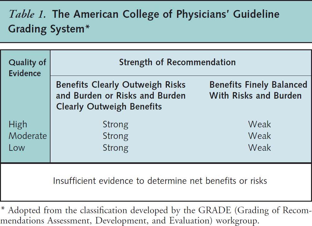 Table 1 from Qaseem et al Annals of Internal Med, 20    14