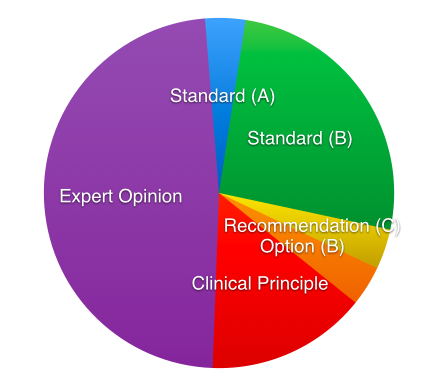 Well over half the guidelines are opinion or clinical principle (which is just an opinion in a new hat).