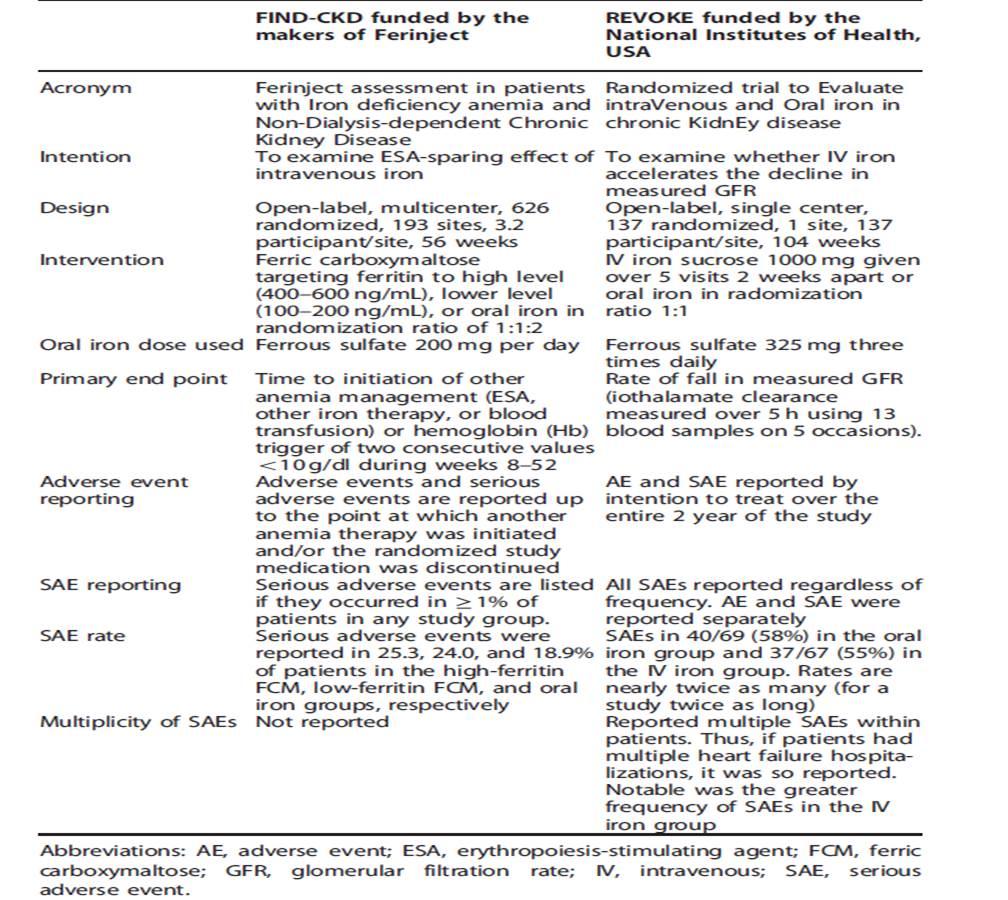 Table from  Kidney International Vol 88, pg 1446-7