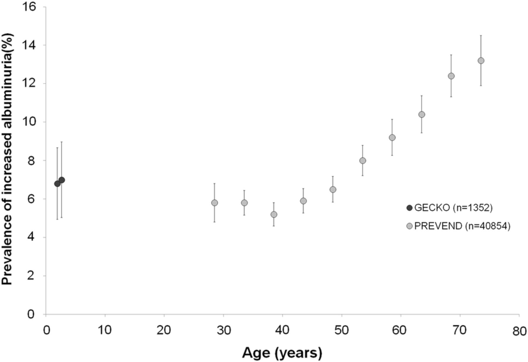 FIGURE 4 from Gracchi et al:  Prevalence of increased albuminuria (UAC ≥ 20 mg/L) in different age ranges in the general population of the Dutch northern provinces (data from the GECKO and PREVEND cohorts).