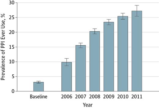 Figure 1 from Lazarus et al, JAMA 2016