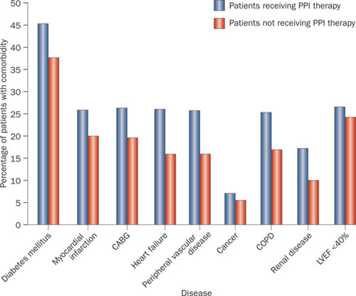 Fig 3 from Moayyedi et al, used with permission    Those given PPI therapy had more concurrent medical problems than those not prescribed these drugs.