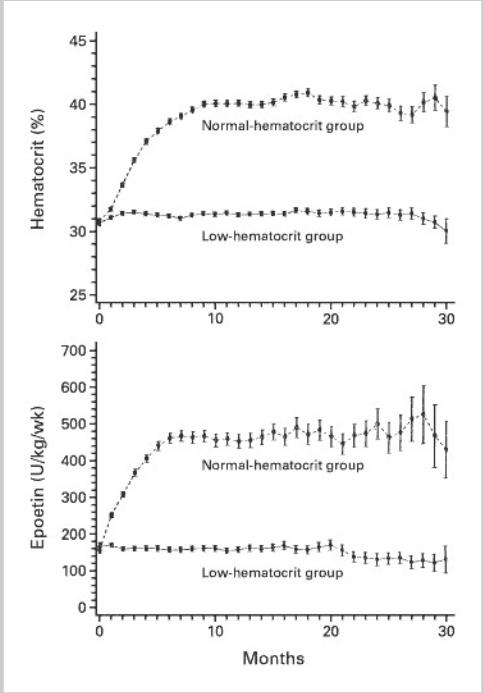 Figure 1 from Besarab et al, NEJM 1998
