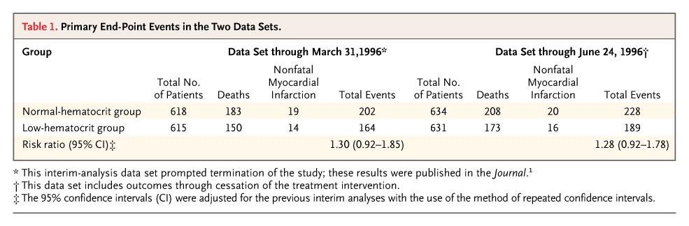 From Besarab et al, NEJM 2008,    note ++ last footnote about adjustment of 95% CI