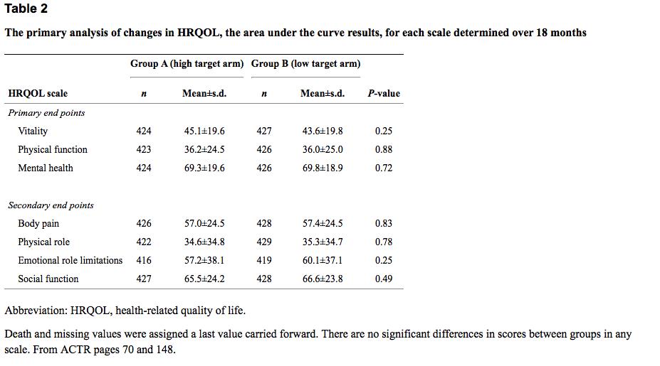 Table 2 from Coyne et al, Kidney International. 2012