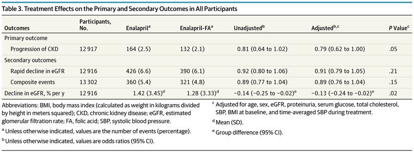 Table 3 from Xu et al, JAMA Int Med 2016