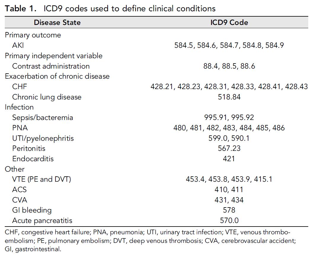 Table 1: from Wilhelm-Leen et al, JASN 2016