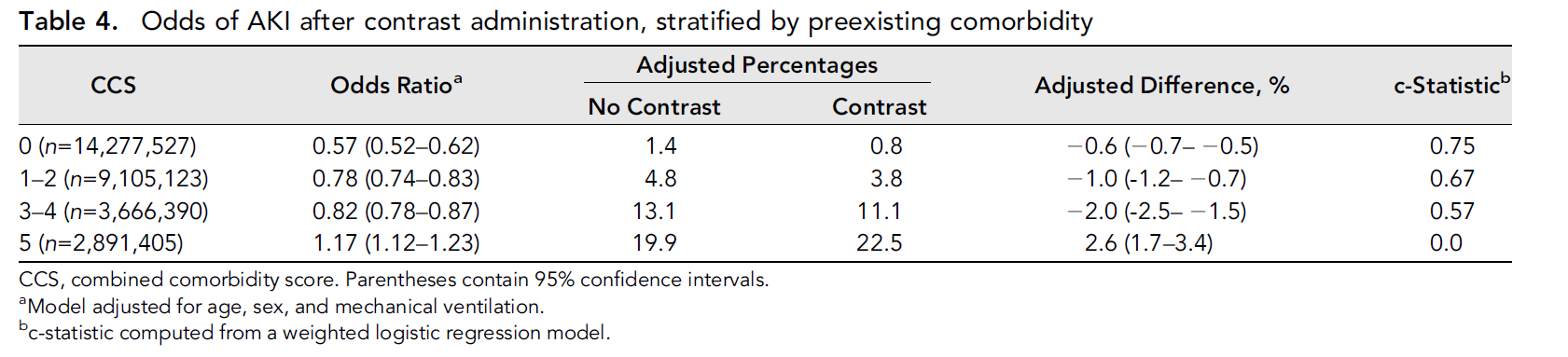 Table 4: from Wilhelm-Leen et al, JASN 2016