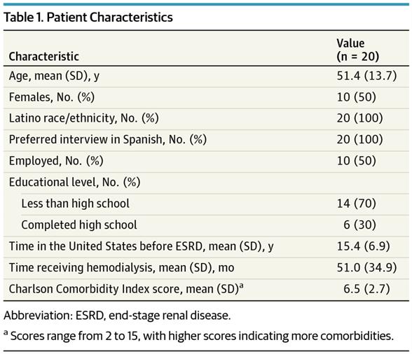 Table 1 from Cervantes et al, JAMA IM 2017