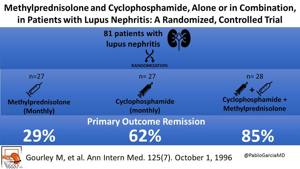 CTX in Lupus trial_1996.jpg