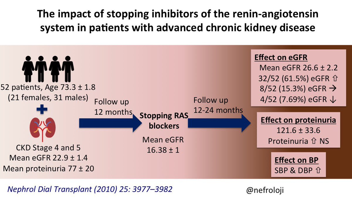 Stopping RAS blockers in CKD_2010.jpg