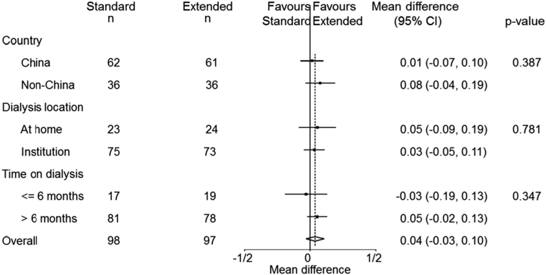 figure 4 from Jardine et al, JASN 2017