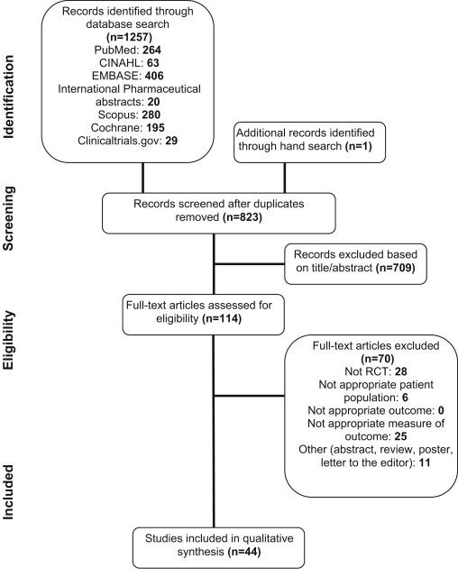Figure 1 from Simonsen et al, AJKD 2017