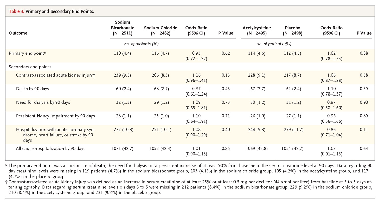 Table 3 from Weisbord et al, NEJM 2017