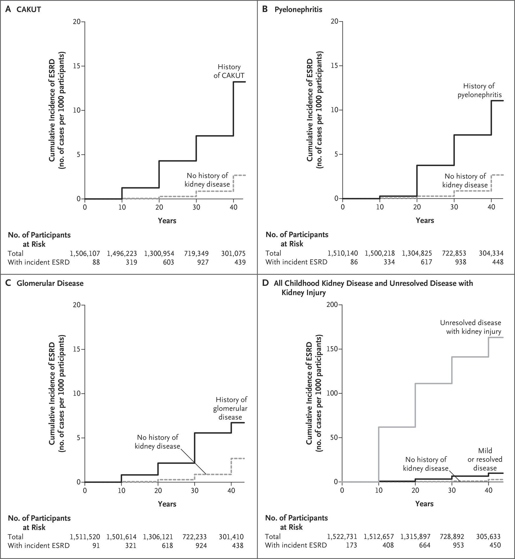Figure 2 from Calderon-Margalit et al, NEJM 2018